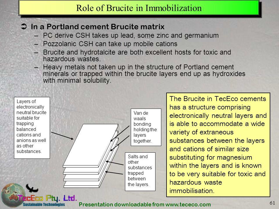 Presentation downloadable from www.tececo.com 61 Role of Brucite in Immobilization In a Portland cement Brucite matrix –PC derive CSH takes up lead, s