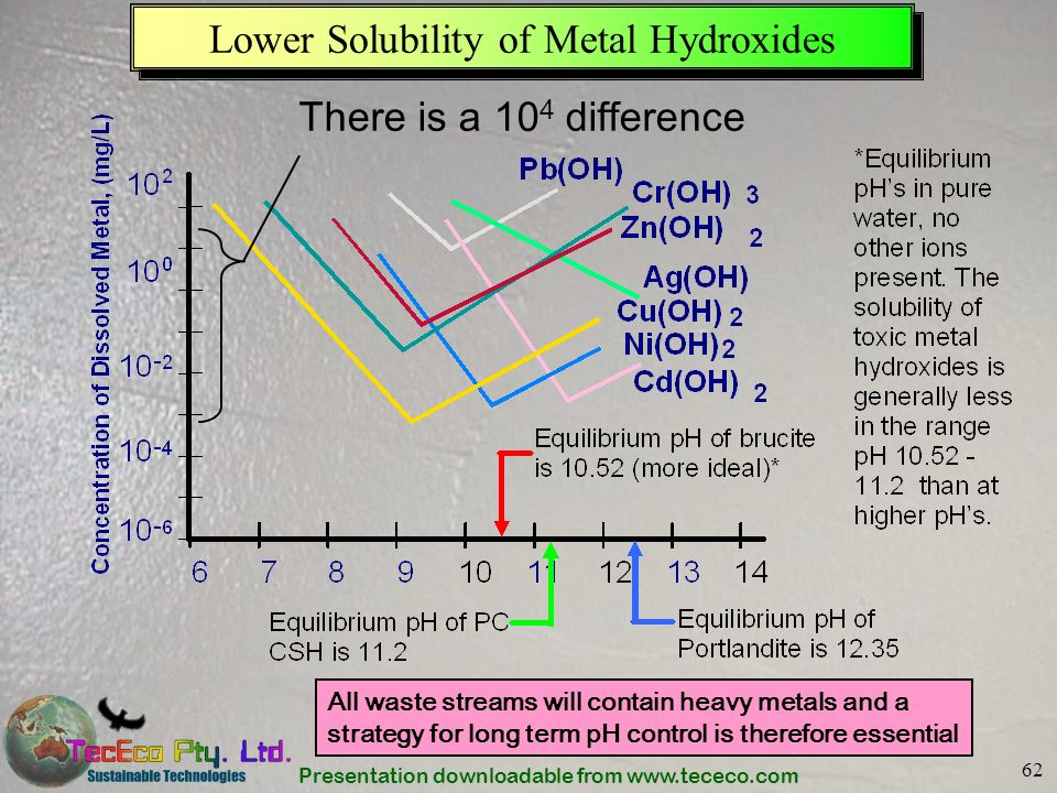 Presentation downloadable from www.tececo.com 62 Lower Solubility of Metal Hydroxides There is a 10 4 difference All waste streams will contain heavy