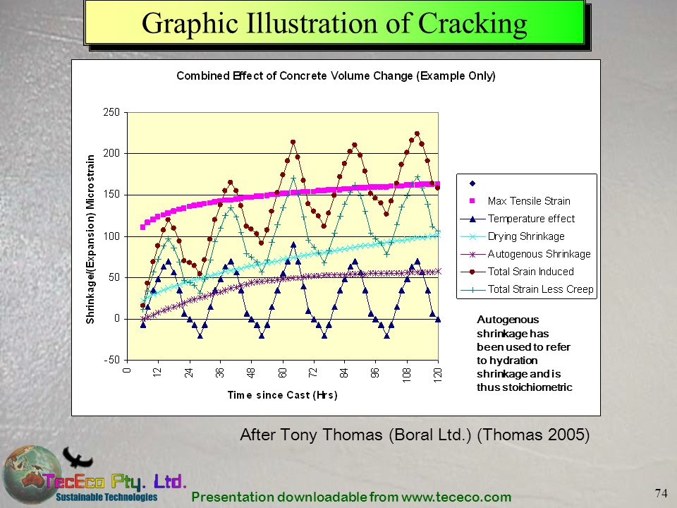 Presentation downloadable from www.tececo.com 74 Graphic Illustration of Cracking After Tony Thomas (Boral Ltd.) (Thomas 2005) Autogenous shrinkage ha
