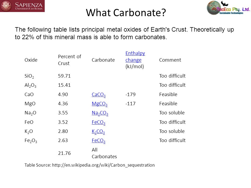 What Carbonate? The following table lists principal metal oxides of Earth's Crust. Theoretically up to 22% of this mineral mass is able to form carbon