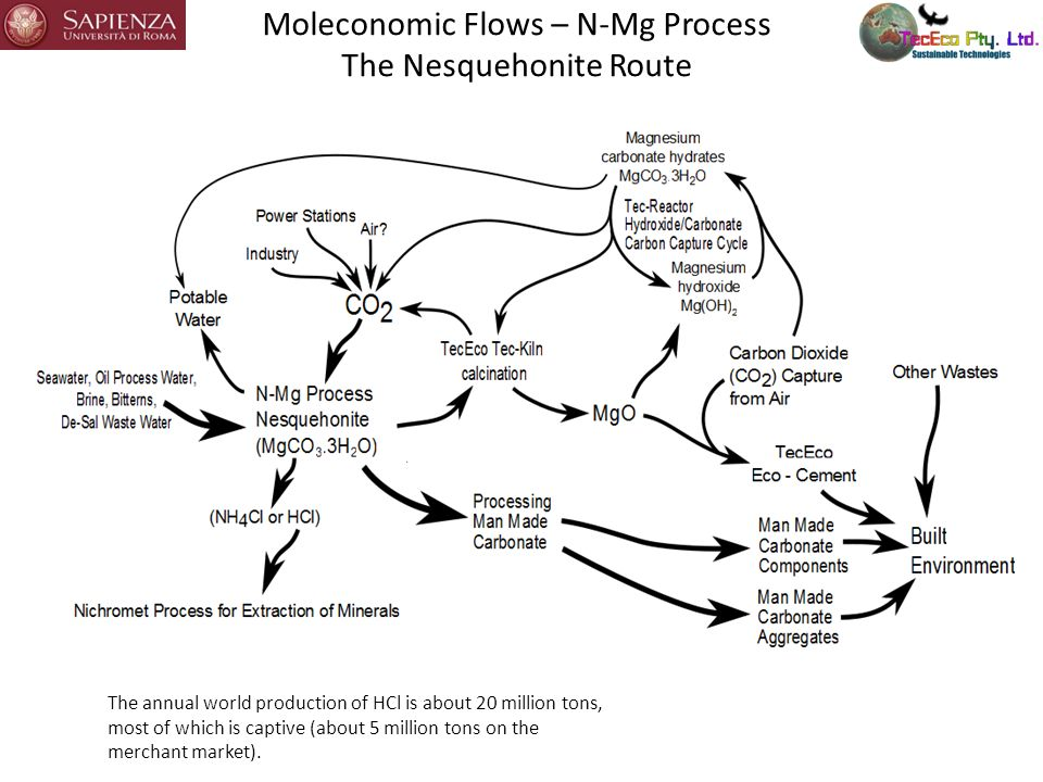 Moleconomic Flows – N-Mg Process The Nesquehonite Route The annual world production of HCl is about 20 million tons, most of which is captive (about 5