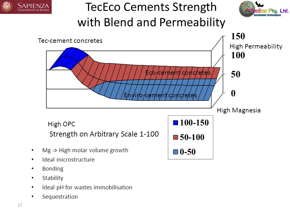 TecEco Cements Strength with Blend and Permeability 27 High OPC High Magnesia High Permeability Strength on Arbitrary Scale 1-100 Tec-cement concretes