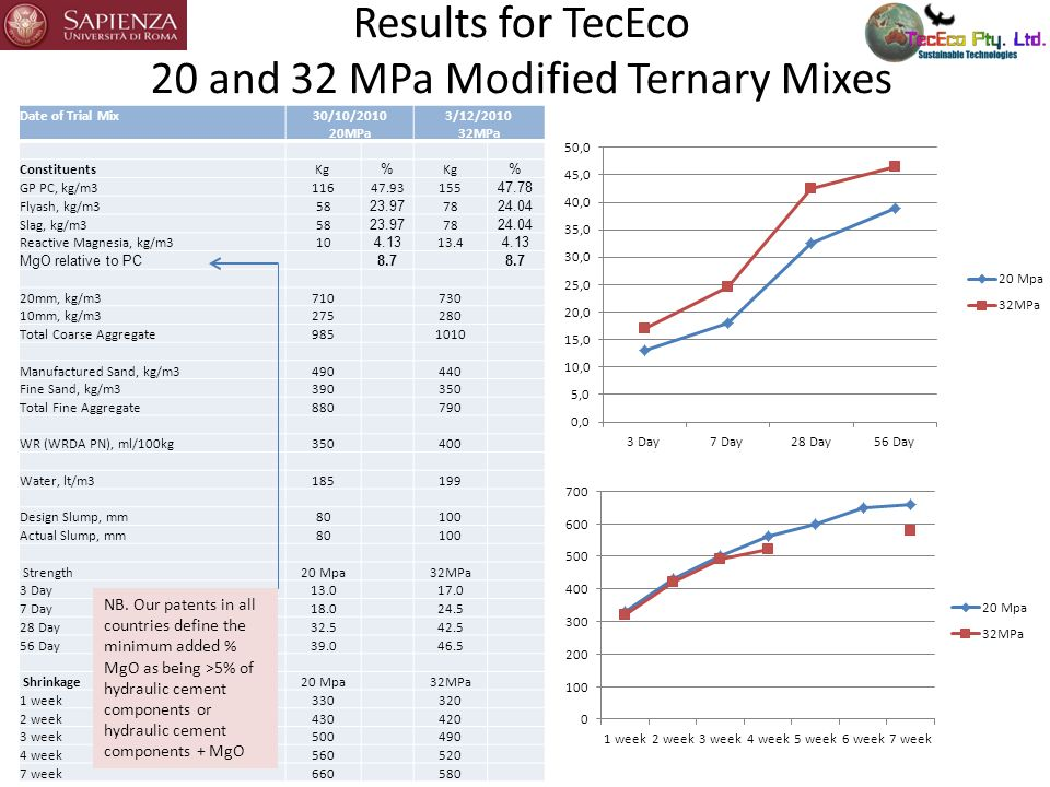 Results for TecEco 20 and 32 MPa Modified Ternary Mixes Date of Trial Mix 30/10/2010 20MPa 3/12/2010 32MPa ConstituentsKg % % GP PC, kg/m311647.93155