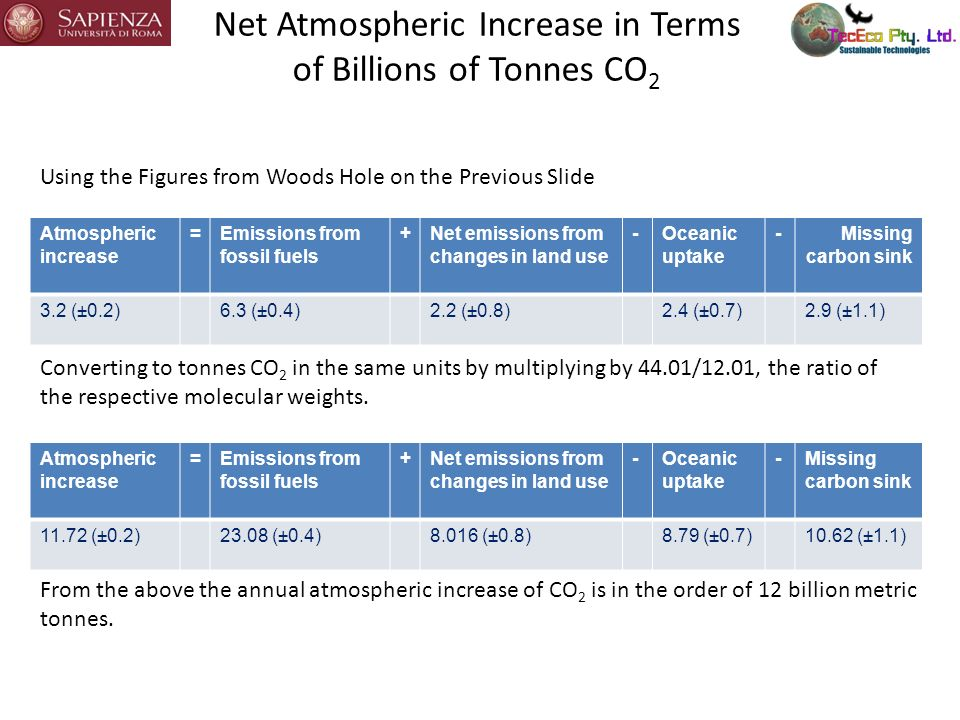 How Much Man Made Carbonate to Solve Global Warming.