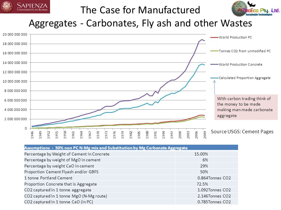 The Case for Manufactured Aggregates - Carbonates, Fly ash and other Wastes Assumptions - 50% non PC N-Mg mix and Substitution by Mg Carbonate Aggrega