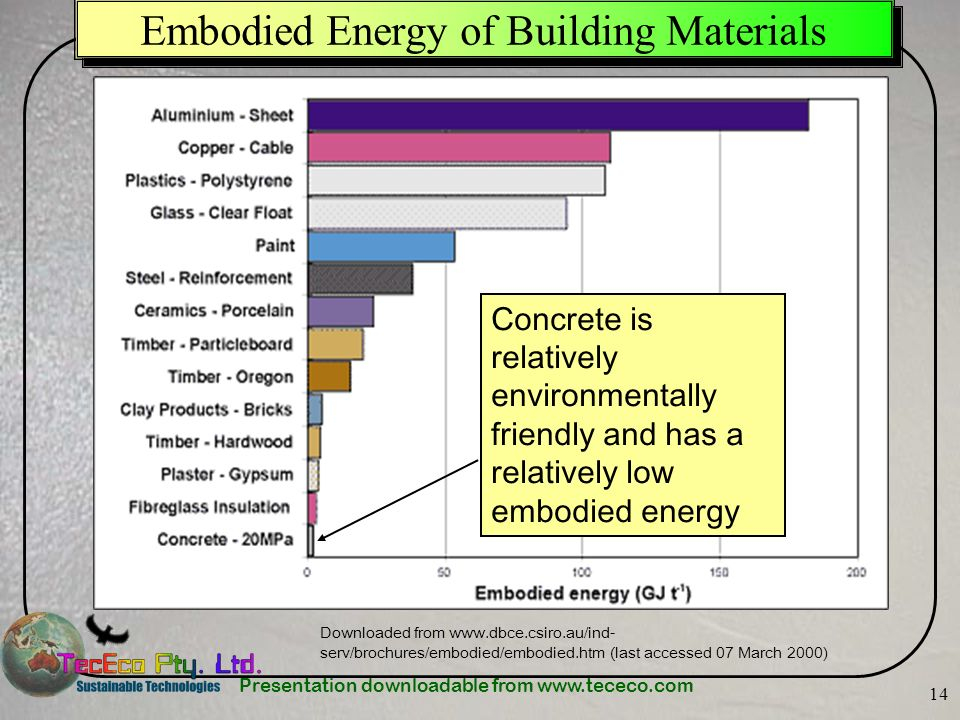 Presentation downloadable from www.tececo.com 14 Embodied Energy of Building Materials Downloaded from www.dbce.csiro.au/ind- serv/brochures/embodied/