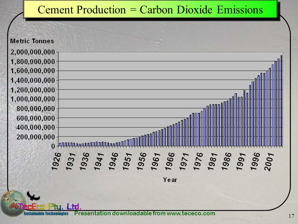 Presentation downloadable from www.tececo.com 17 Cement Production = Carbon Dioxide Emissions