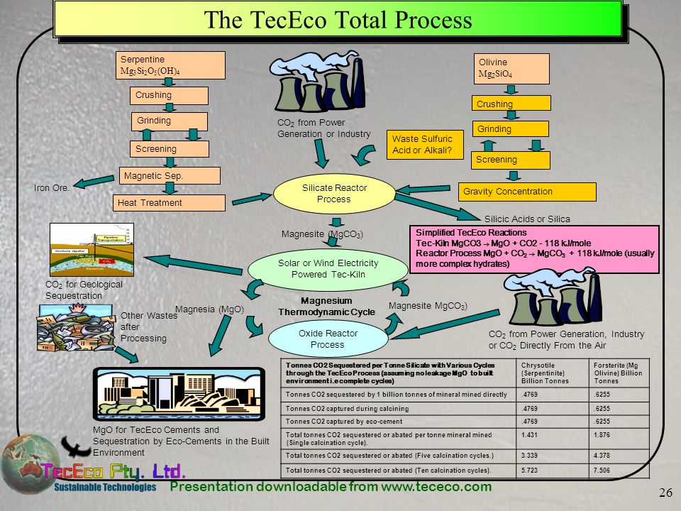 Presentation downloadable from www.tececo.com 26 The TecEco Total Process Iron Ore. Silicate Reactor Process Silicic Acids or Silica Solar or Wind Ele