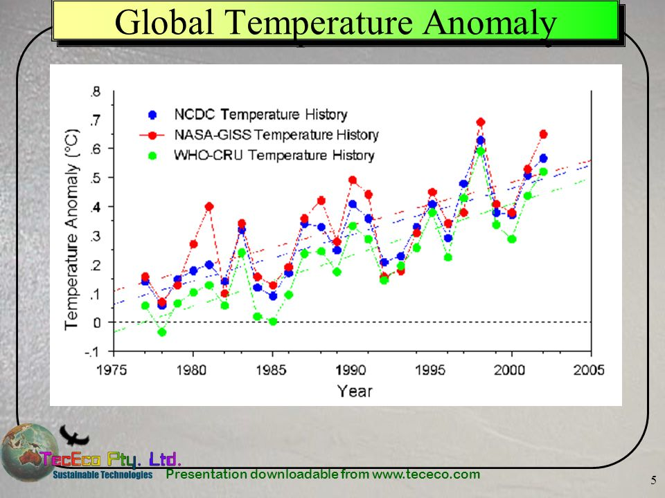 Presentation downloadable from www.tececo.com 5 Global Temperature Anomaly