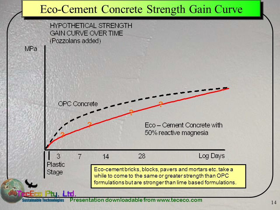 Presentation downloadable from www.tececo.com 14 Eco-Cement Concrete Strength Gain Curve Eco-cement bricks, blocks, pavers and mortars etc. take a whi