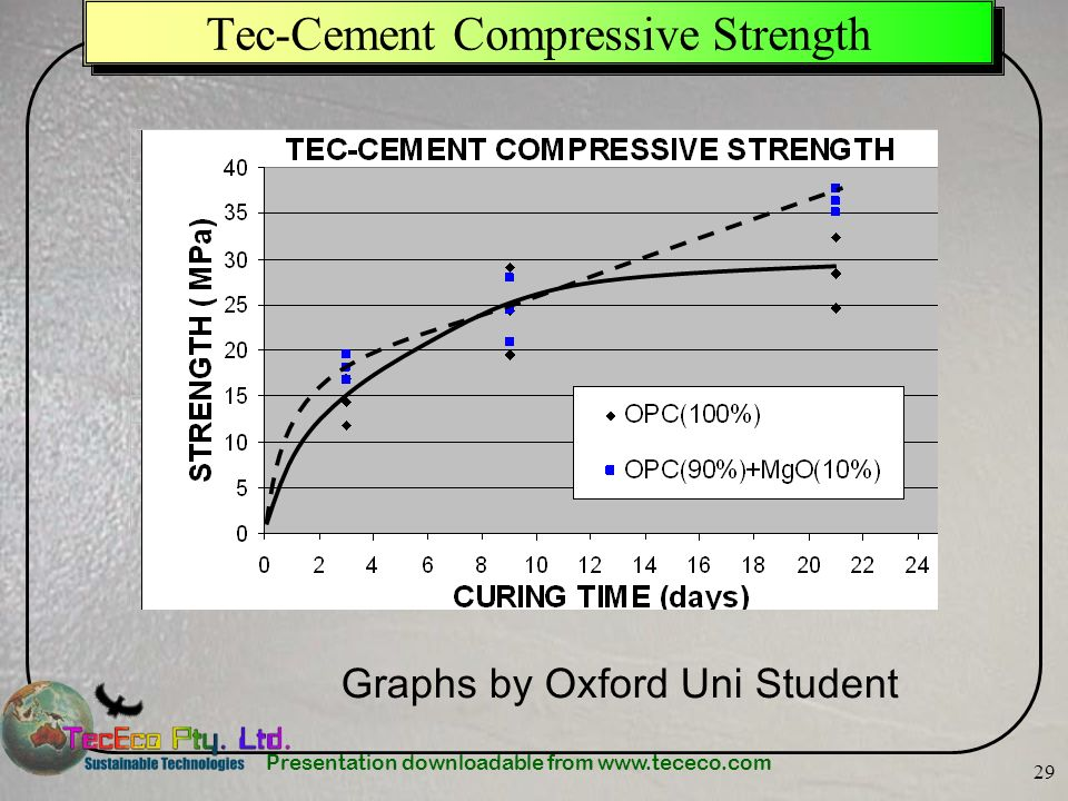 Presentation downloadable from www.tececo.com 29 Tec-Cement Compressive Strength Graphs by Oxford Uni Student