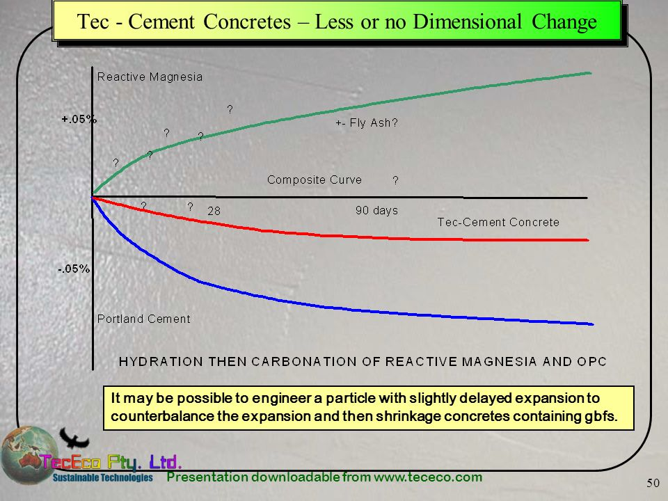 Presentation downloadable from www.tececo.com 50 Tec - Cement Concretes – Less or no Dimensional Change It may be possible to engineer a particle with