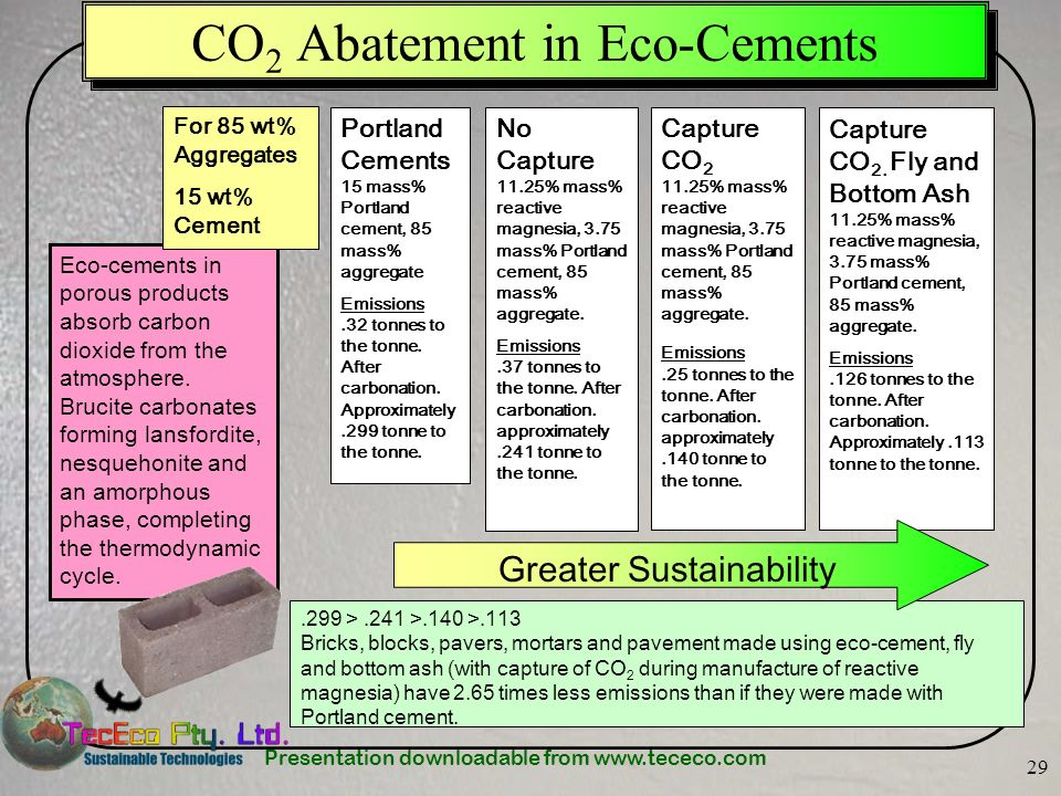 Presentation downloadable from www.tececo.com 29 CO 2 Abatement in Eco-Cements Eco-cements in porous products absorb carbon dioxide from the atmosphere.