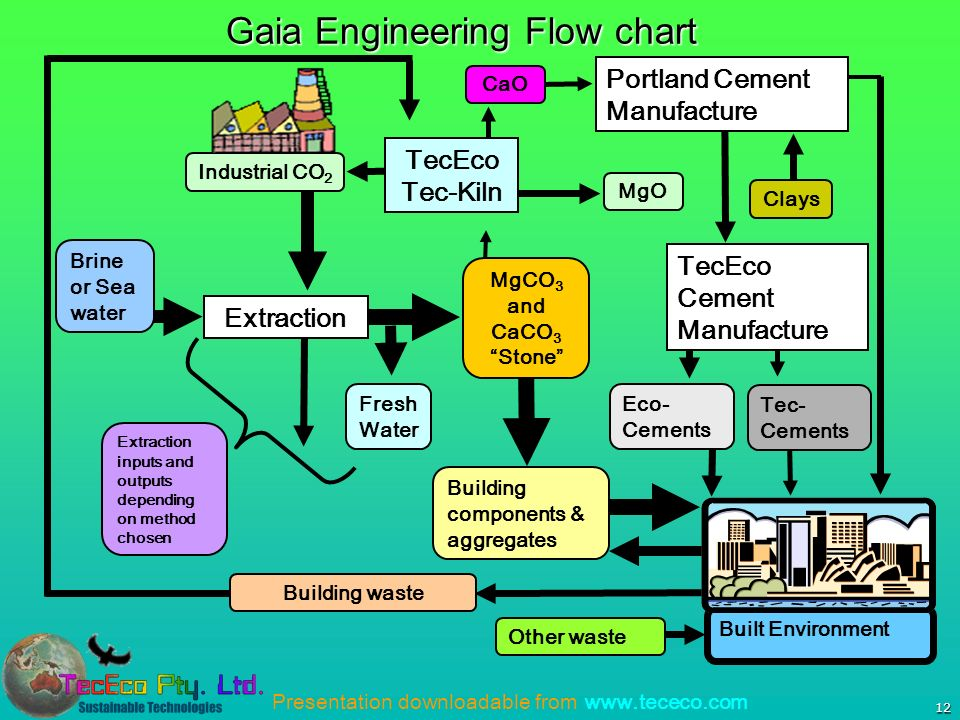 Presentation downloadable from   12 Gaia Engineering Flow chart Built Environment MgCO 3 and CaCO 3 Stone Extraction Industrial CO 2 MgO TecEco Tec-Kiln Eco- Cements Building components & aggregates TecEco Cement Manufacture CaO Clays Portland Cement Manufacture Brine or Sea water Tec- Cements Building waste Other waste Fresh Water Extraction inputs and outputs depending on method chosen