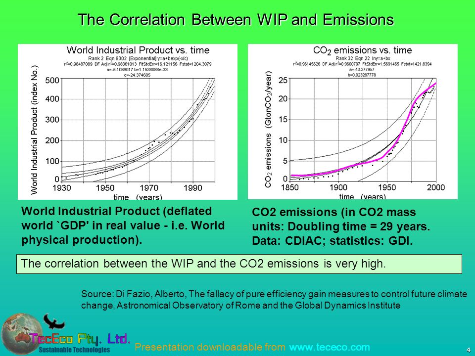 Presentation downloadable from   4 The Correlation Between WIP and Emissions World Industrial Product (deflated world `GDP in real value - i.e.