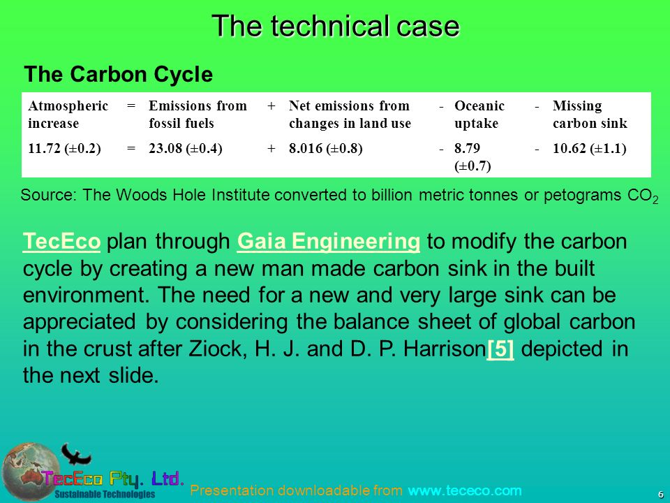 Presentation downloadable from   6 The technical case Atmospheric increase =Emissions from fossil fuels +Net emissions from changes in land use -Oceanic uptake -Missing carbon sink (±0.2)=23.08 (±0.4) (±0.8)-8.79 (±0.7) (±1.1) Source: The Woods Hole Institute converted to billion metric tonnes or petograms CO 2 TecEcoTecEco plan through Gaia Engineering to modify the carbon cycle by creating a new man made carbon sink in the built environment.