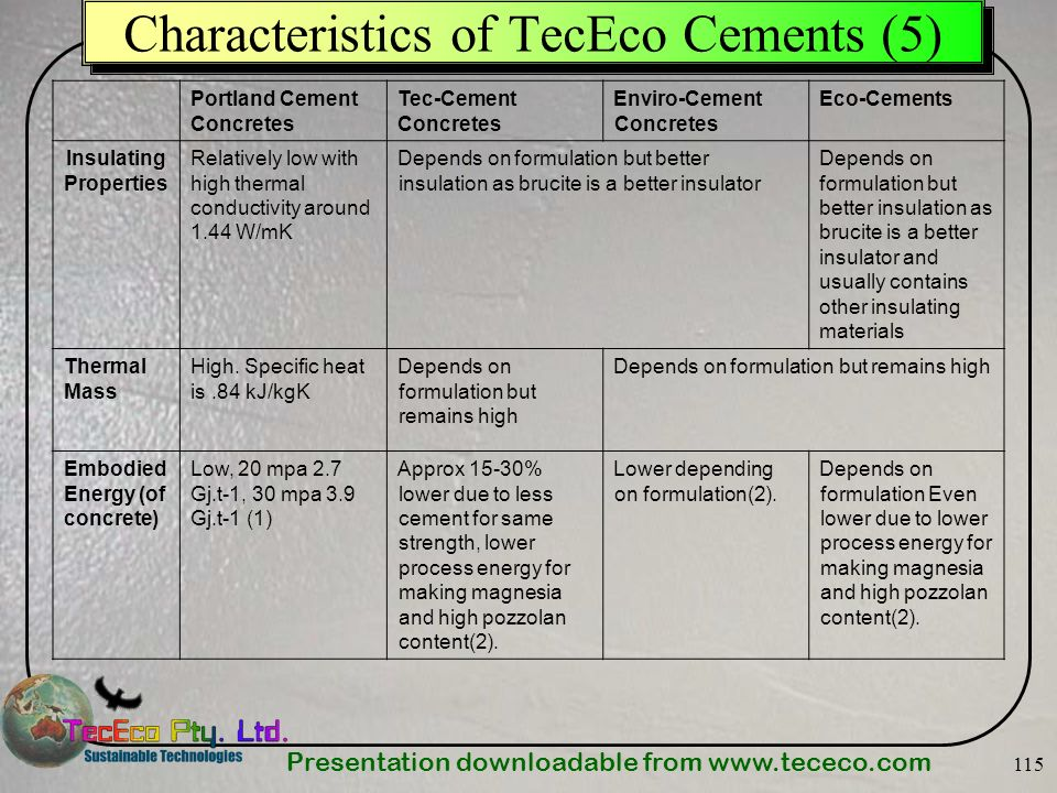 Presentation downloadable from www.tececo.com 115 Characteristics of TecEco Cements (5) Portland Cement Concretes Tec-Cement Concretes Enviro-Cement C