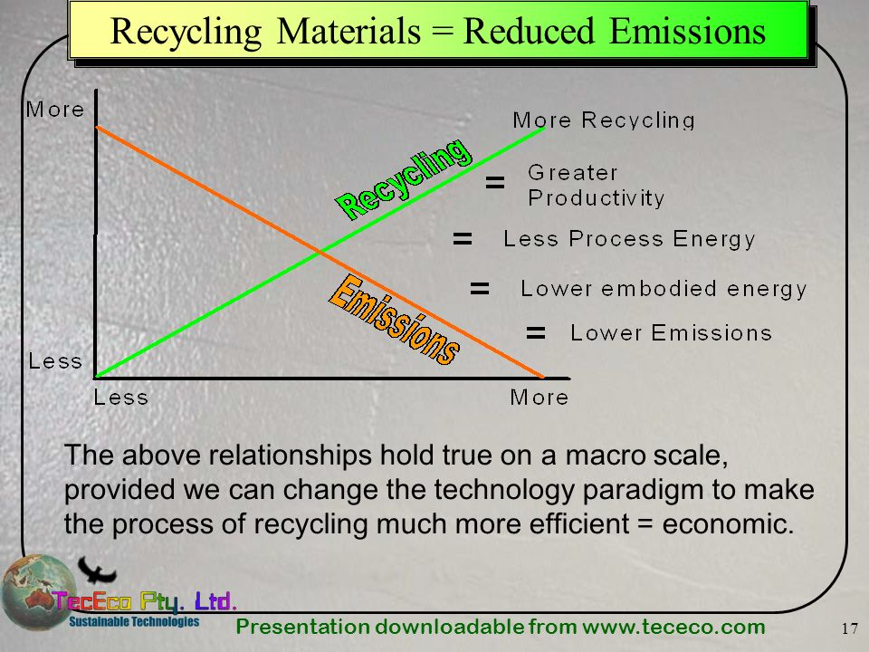 Presentation downloadable from www.tececo.com 17 Recycling Materials = Reduced Emissions The above relationships hold true on a macro scale, provided