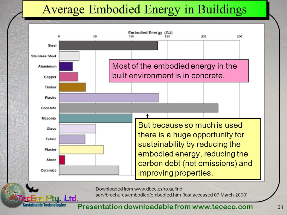 Presentation downloadable from www.tececo.com 24 Average Embodied Energy in Buildings Downloaded from www.dbce.csiro.au/ind- serv/brochures/embodied/e
