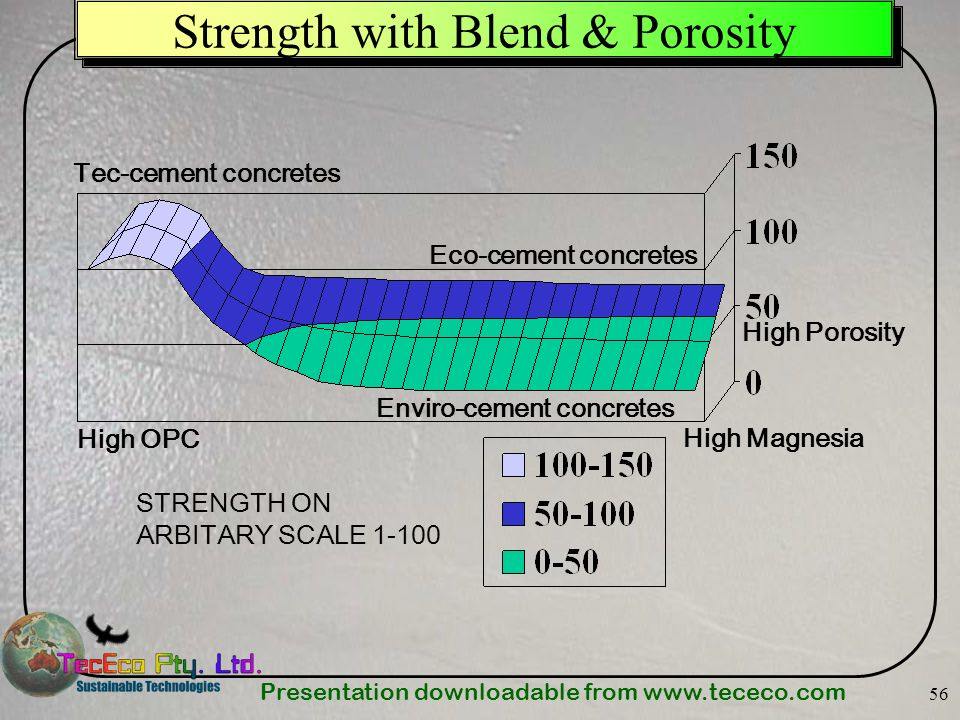 Presentation downloadable from www.tececo.com 56 Strength with Blend & Porosity High OPC High Magnesia High Porosity STRENGTH ON ARBITARY SCALE 1-100