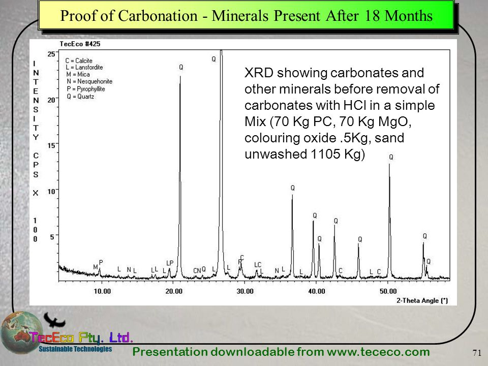 Presentation downloadable from www.tececo.com 71 Proof of Carbonation - Minerals Present After 18 Months XRD showing carbonates and other minerals bef