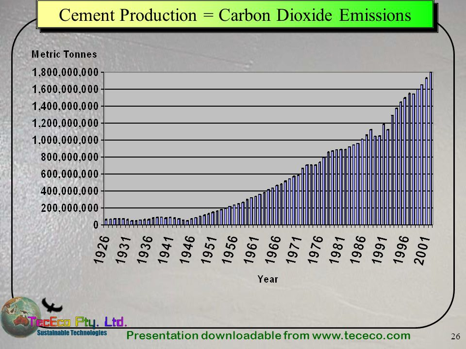 Presentation downloadable from www.tececo.com 26 Cement Production = Carbon Dioxide Emissions
