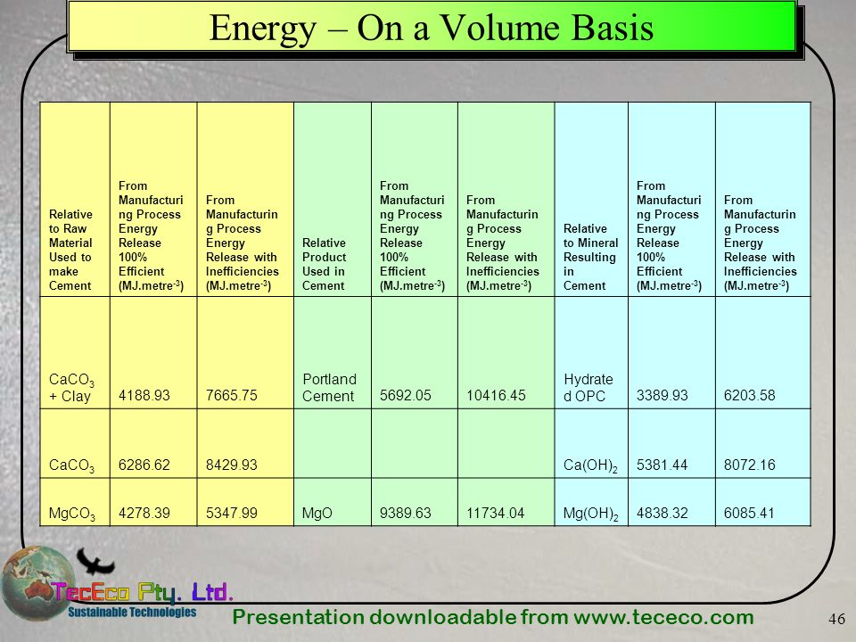 Presentation downloadable from www.tececo.com 46 Energy – On a Volume Basis Relative to Raw Material Used to make Cement From Manufacturi ng Process E