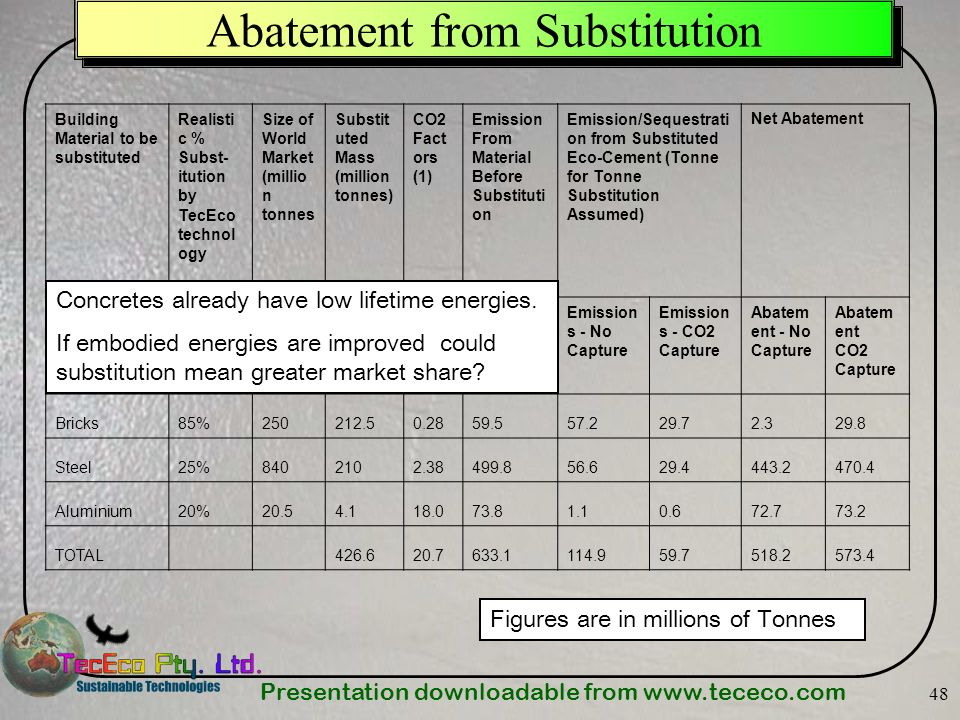 Presentation downloadable from www.tececo.com 48 Abatement from Substitution Figures are in millions of Tonnes Building Material to be substituted Rea