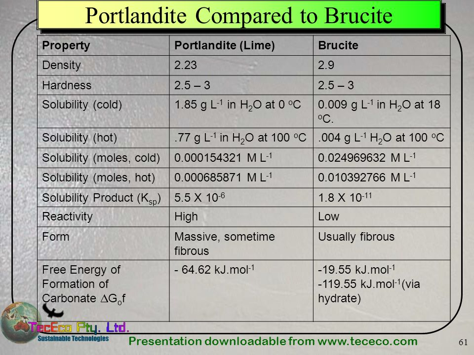 Presentation downloadable from www.tececo.com 61 Portlandite Compared to Brucite PropertyPortlandite (Lime)Brucite Density2.232.9 Hardness2.5 – 3 Solu