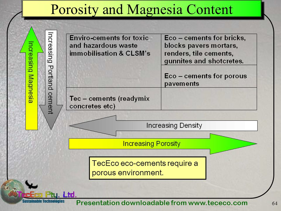 Presentation downloadable from www.tececo.com 64 Porosity and Magnesia Content TecEco eco-cements require a porous environment.