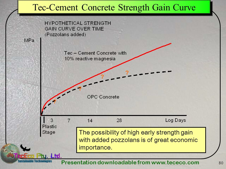 Presentation downloadable from www.tececo.com 80 Tec-Cement Concrete Strength Gain Curve The possibility of high early strength gain with added pozzol