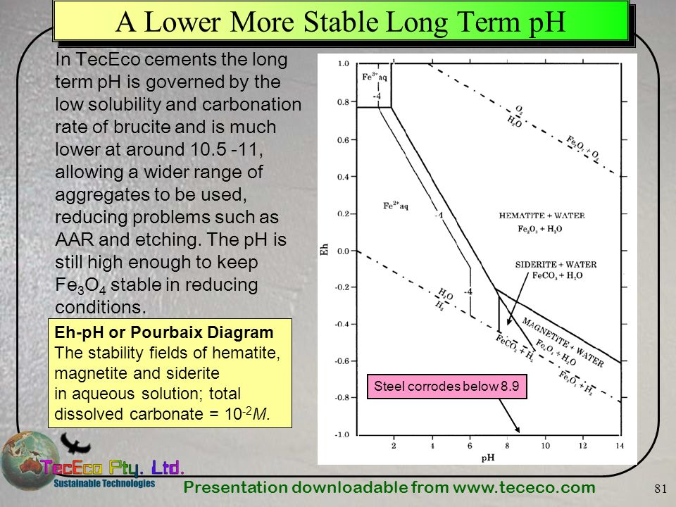 Presentation downloadable from www.tececo.com 81 A Lower More Stable Long Term pH Eh-pH or Pourbaix Diagram The stability fields of hematite, magnetit