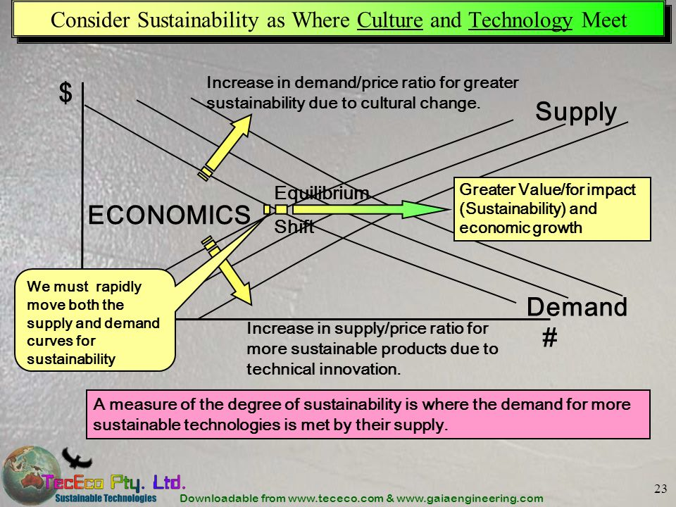 Downloadable from www.tececo.com & www.gaiaengineering.com 23 Consider Sustainability as Where Culture and Technology Meet Increase in demand/price ratio for greater sustainability due to cultural change.