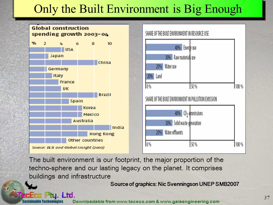 Downloadable from www.tececo.com & www.gaiaengineering.com 37 Only the Built Environment is Big Enough Source of graphics: Nic Svenningson UNEP SMB2007 The built environment is our footprint, the major proportion of the techno-sphere and our lasting legacy on the planet.