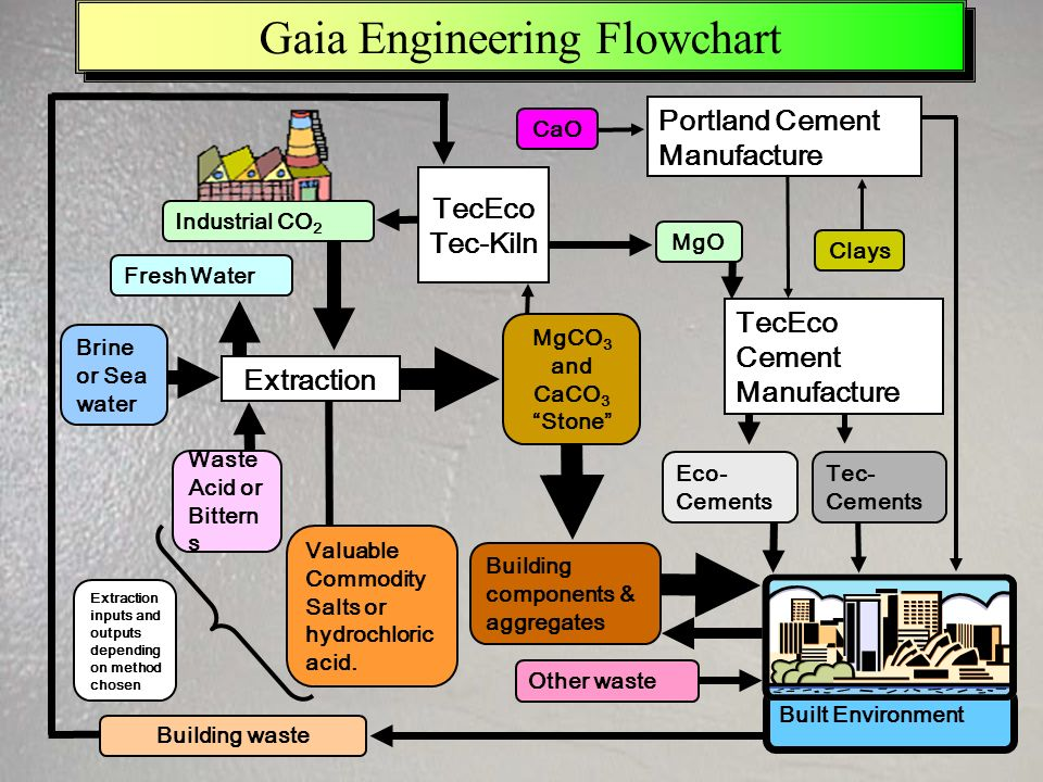 Built Environment Gaia Engineering Flowchart MgCO 3 and CaCO 3 Stone Extraction Valuable Commodity Salts or hydrochloric acid.