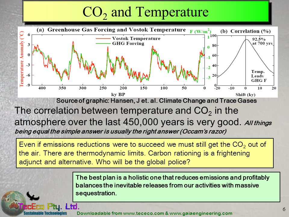 Downloadable from www.tececo.com & www.gaiaengineering.com 6 CO 2 and Temperature Even if emissions reductions were to succeed we must still get the C