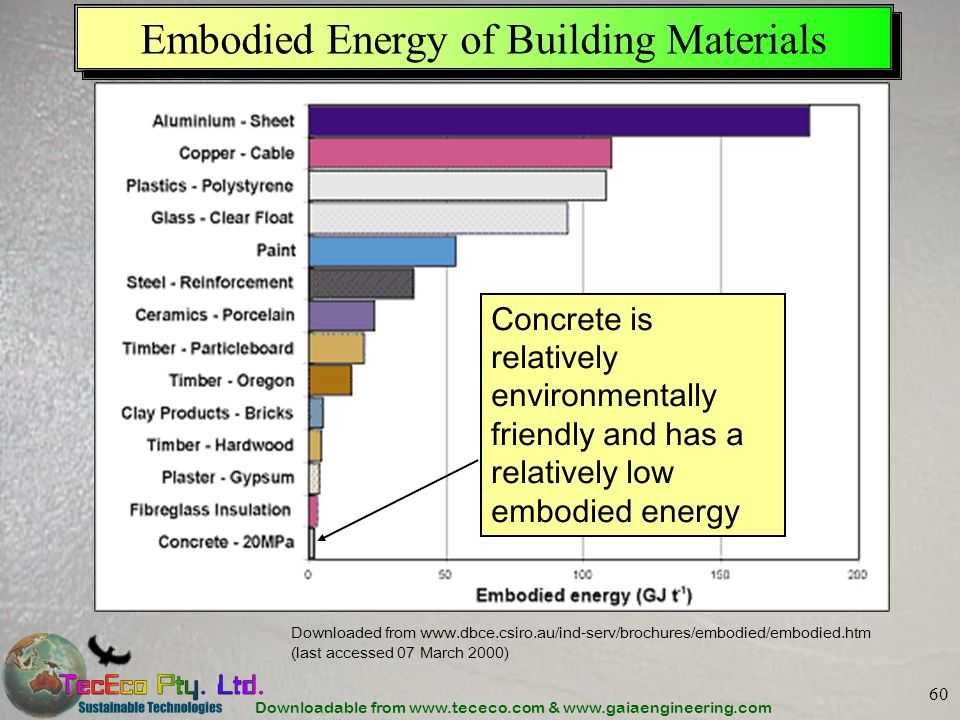 Downloadable from www.tececo.com & www.gaiaengineering.com 60 Embodied Energy of Building Materials Downloaded from www.dbce.csiro.au/ind-serv/brochures/embodied/embodied.htm (last accessed 07 March 2000) Concrete is relatively environmentally friendly and has a relatively low embodied energy