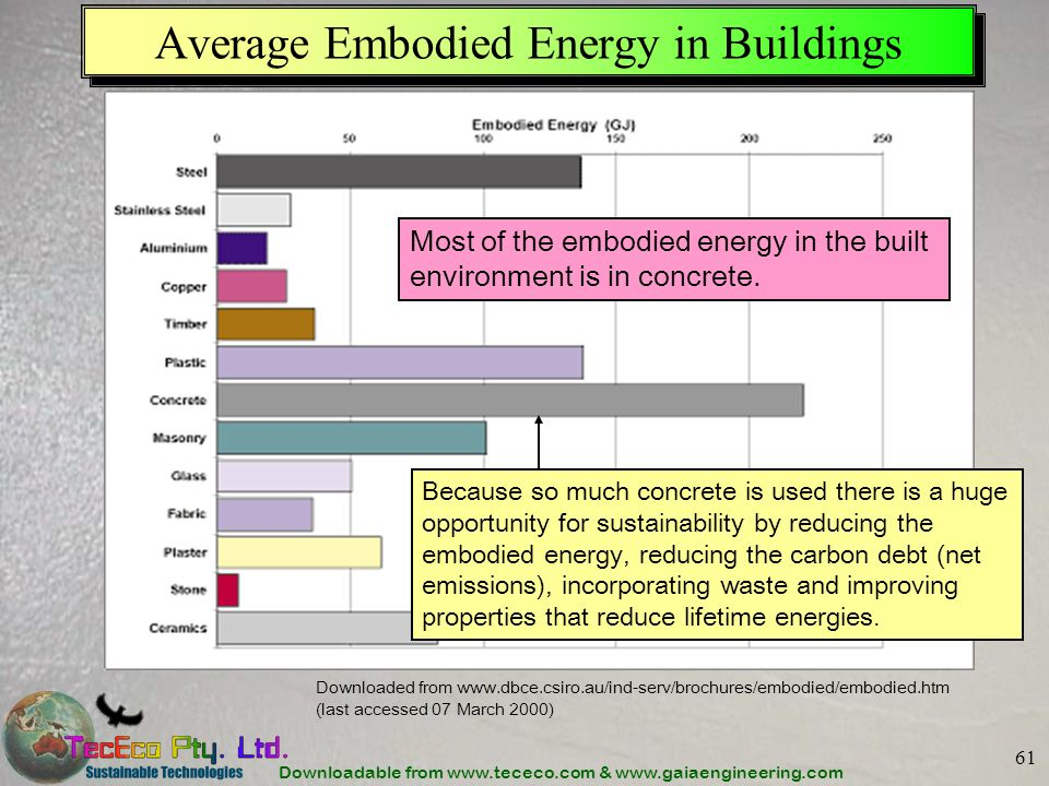 Downloadable from www.tececo.com & www.gaiaengineering.com 61 Average Embodied Energy in Buildings Downloaded from www.dbce.csiro.au/ind-serv/brochures/embodied/embodied.htm (last accessed 07 March 2000) Because so much concrete is used there is a huge opportunity for sustainability by reducing the embodied energy, reducing the carbon debt (net emissions), incorporating waste and improving properties that reduce lifetime energies.