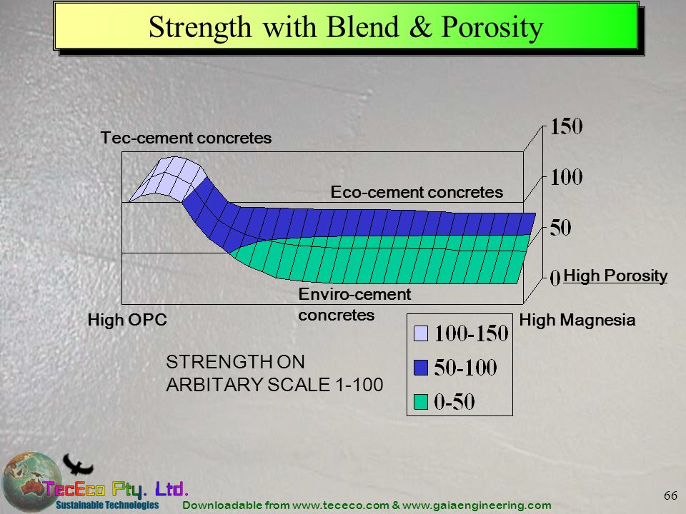 Downloadable from www.tececo.com & www.gaiaengineering.com 66 Strength with Blend & Porosity High OPC High Magnesia High Porosity STRENGTH ON ARBITARY SCALE 1-100 Tec-cement concretes Eco-cement concretes Enviro-cement concretes