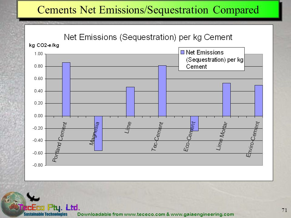 Downloadable from www.tececo.com & www.gaiaengineering.com 71 Cements Net Emissions/Sequestration Compared