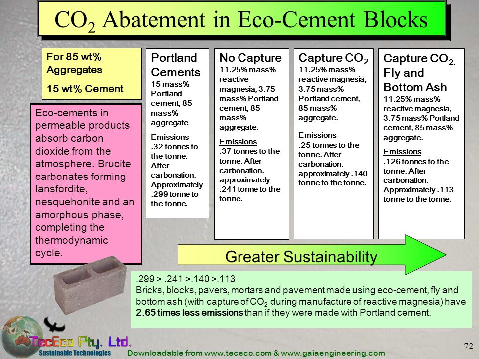 Downloadable from www.tececo.com & www.gaiaengineering.com 72 CO 2 Abatement in Eco-Cement Blocks Eco-cements in permeable products absorb carbon diox