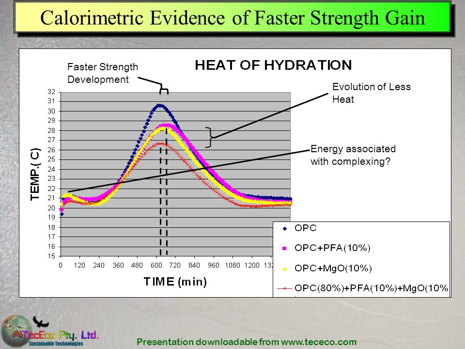 Presentation downloadable from www.tececo.com Calorimetric Evidence of Faster Strength Gain Evolution of Less Heat Faster Strength Development Energy