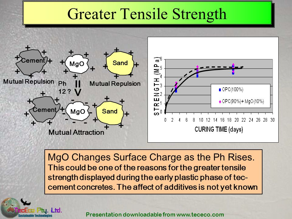 Presentation downloadable from www.tececo.com Greater Tensile Strength MgO Changes Surface Charge as the Ph Rises. This could be one of the reasons fo