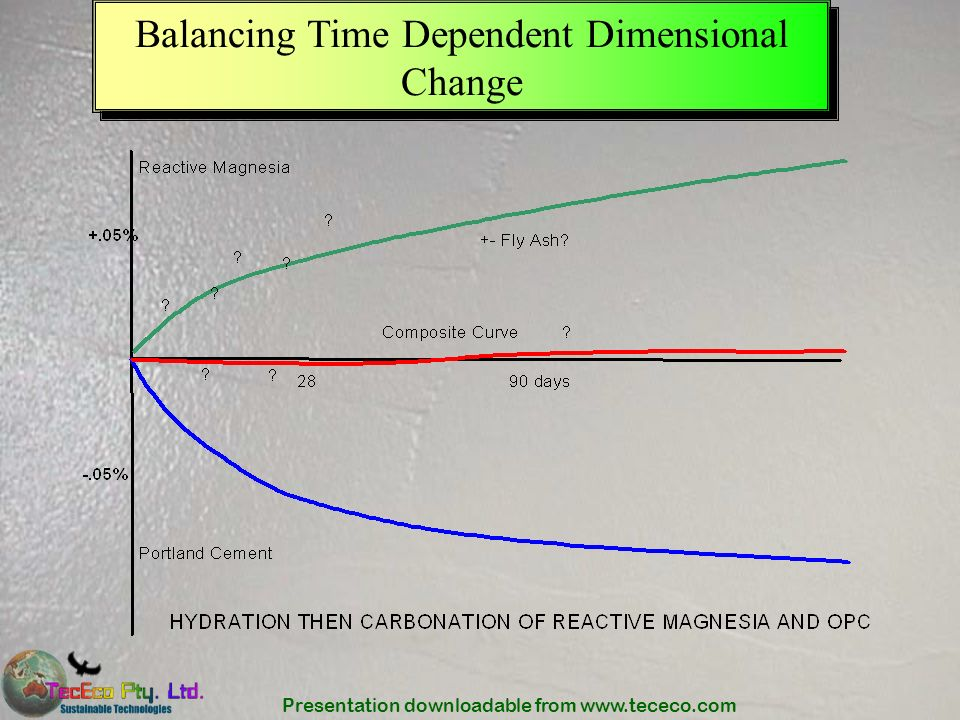 Presentation downloadable from www.tececo.com Balancing Time Dependent Dimensional Change