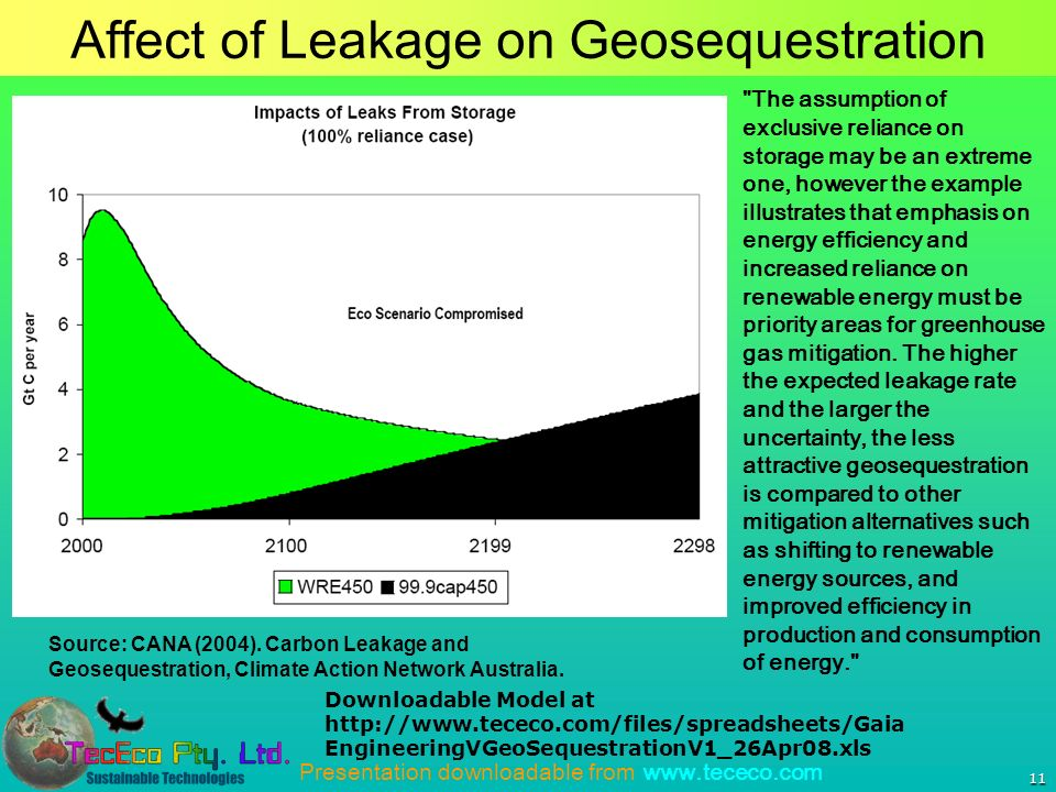 Presentation downloadable from www.tececo.com 11 Affect of Leakage on Geosequestration Source: CANA (2004). Carbon Leakage and Geosequestration, Clima