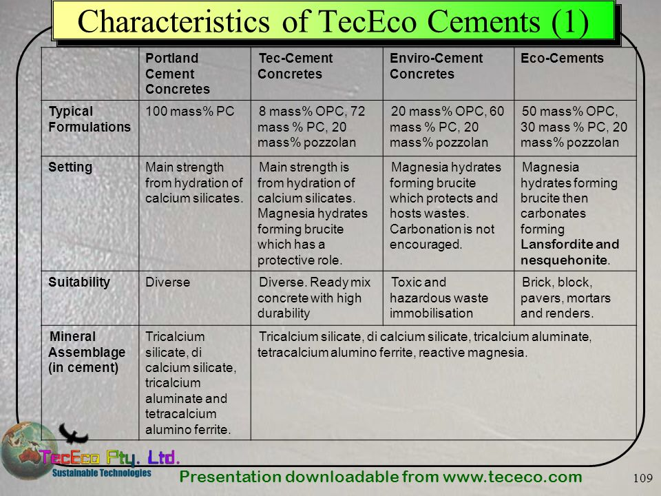 Presentation downloadable from Characteristics of TecEco Cements (1) Portland Cement Concretes Tec-Cement Concretes Enviro-Cement Concretes Eco-Cements Typical Formulations 100 mass% PC8 mass% OPC, 72 mass % PC, 20 mass% pozzolan 20 mass% OPC, 60 mass % PC, 20 mass% pozzolan 50 mass% OPC, 30 mass % PC, 20 mass% pozzolan SettingMain strength from hydration of calcium silicates.