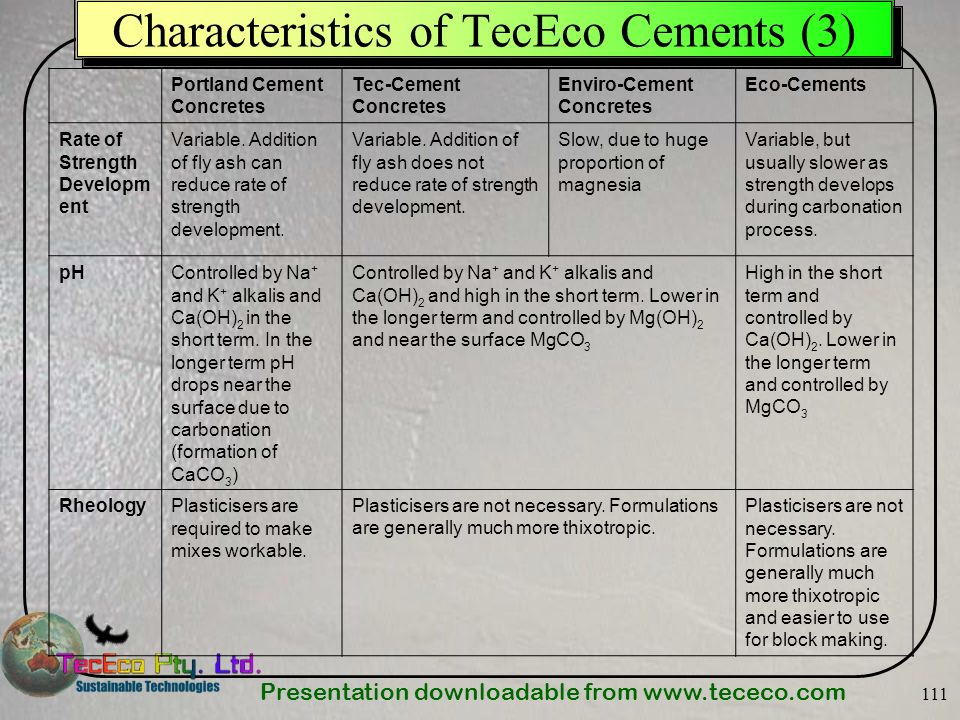 Presentation downloadable from Characteristics of TecEco Cements (3) Portland Cement Concretes Tec-Cement Concretes Enviro-Cement Concretes Eco-Cements Rate of Strength Developm ent Variable.