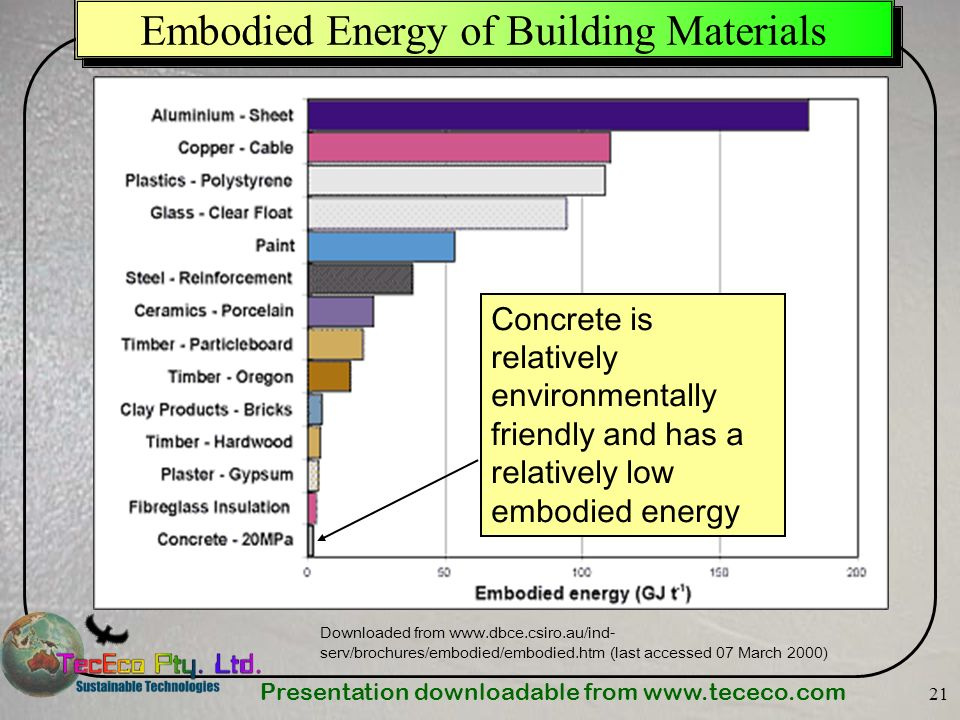 Presentation downloadable from   21 Embodied Energy of Building Materials Downloaded from   serv/brochures/embodied/embodied.htm (last accessed 07 March 2000) Concrete is relatively environmentally friendly and has a relatively low embodied energy