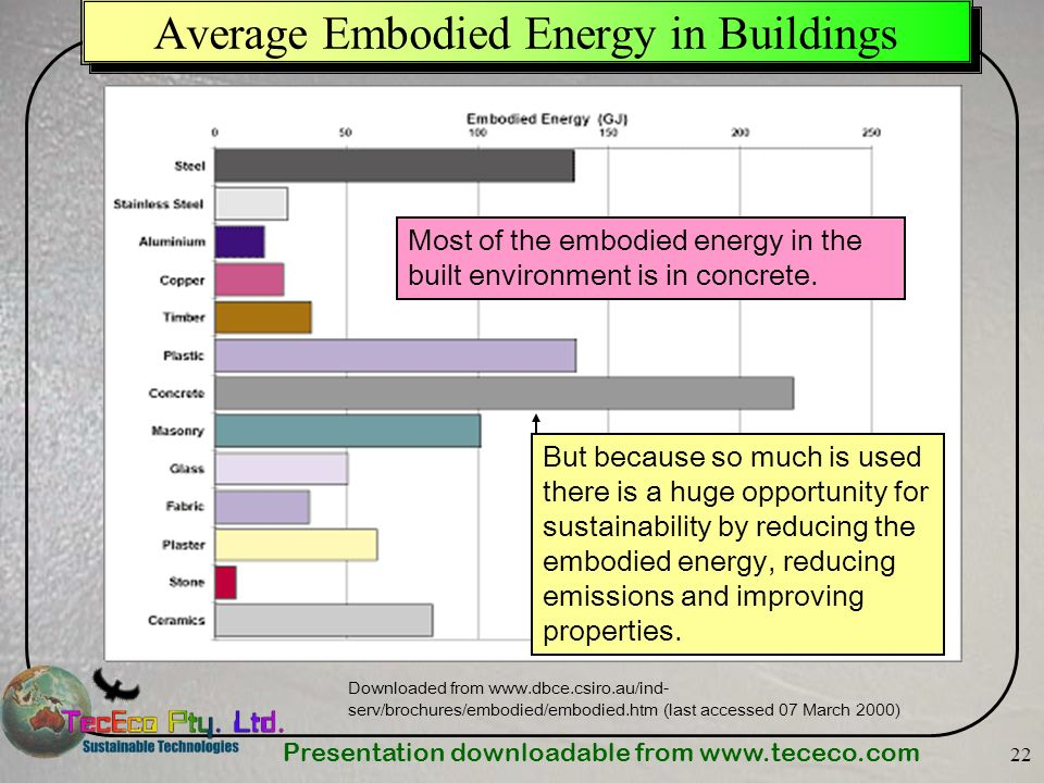 Presentation downloadable from   22 Average Embodied Energy in Buildings Downloaded from   serv/brochures/embodied/embodied.htm (last accessed 07 March 2000) But because so much is used there is a huge opportunity for sustainability by reducing the embodied energy, reducing emissions and improving properties.