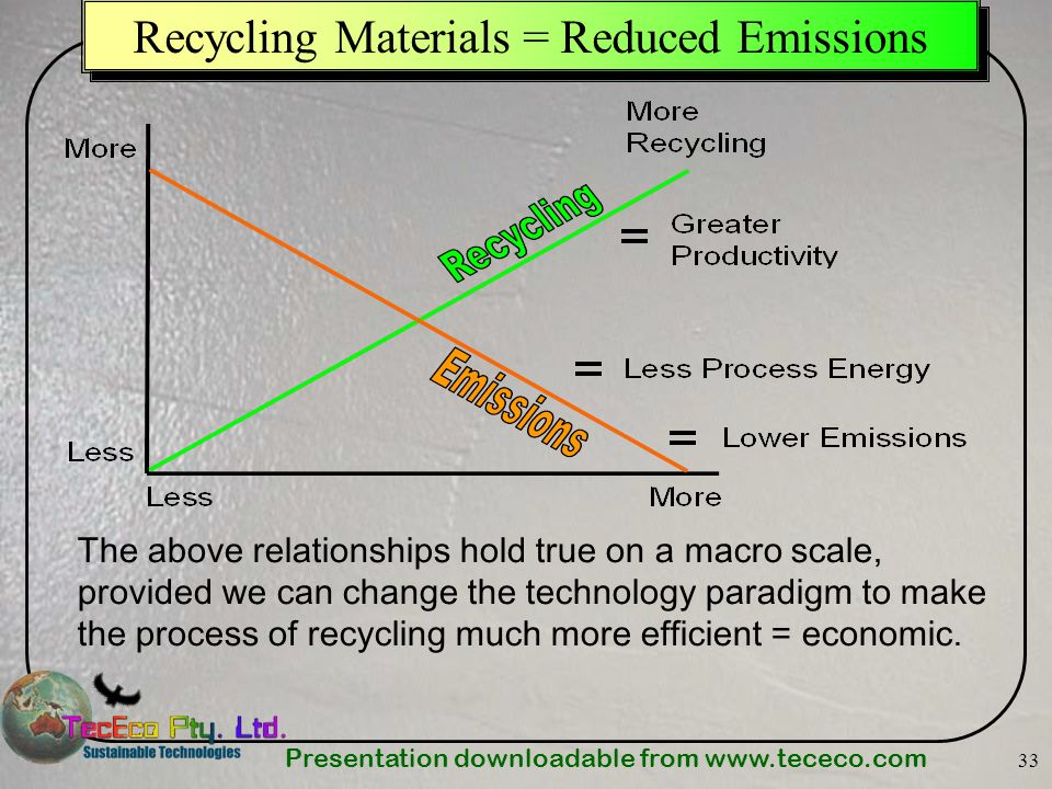 Presentation downloadable from   33 Recycling Materials = Reduced Emissions The above relationships hold true on a macro scale, provided we can change the technology paradigm to make the process of recycling much more efficient = economic.